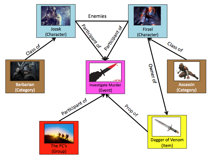 Example diagram showing how elements in an RPG campaign might connect on Scabard